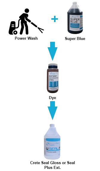 instant gratification exterior dye system instructions
