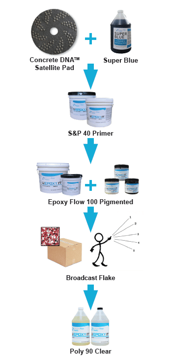 thick flake epoxy instructions